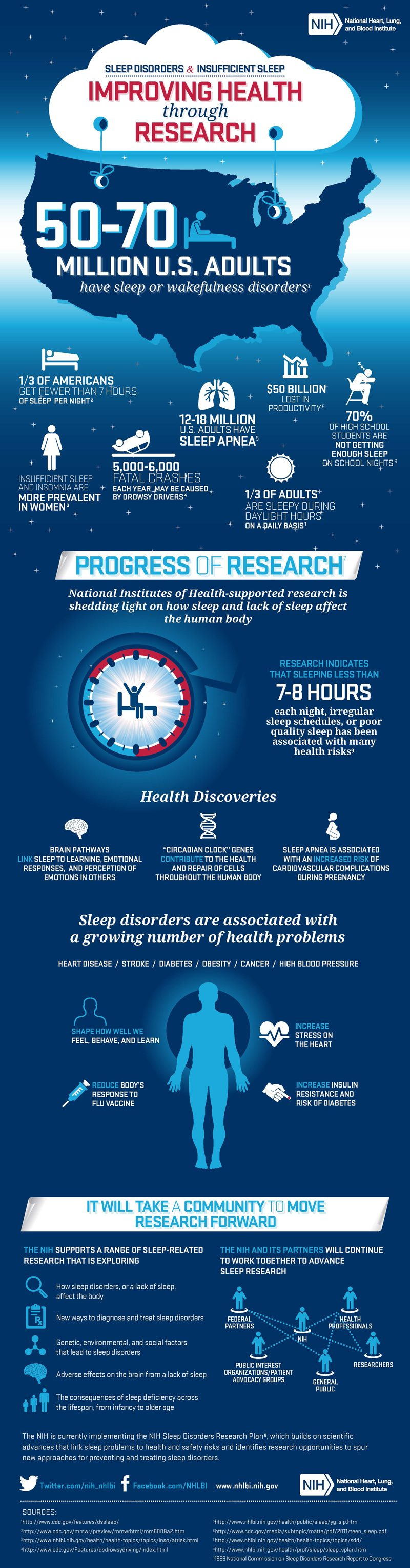 SLEEP DISORDERS & INSUFFICIENT SLEEP