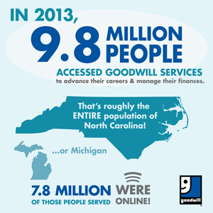 9.8 million people accessed Goodwill services