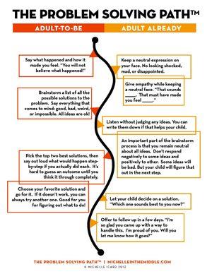 Problem Solving Path